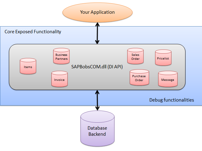 Third Party Systems Integration with SAP B1 - APPSeCONNECT