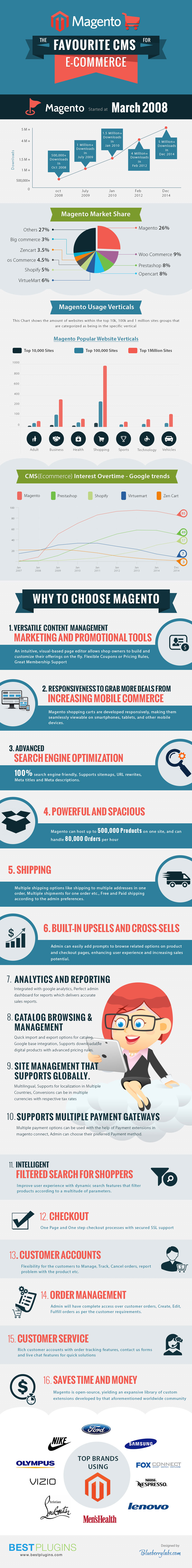 Magento Favourite CMS for Ecommerce