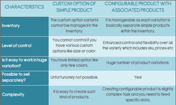 Difference Between Product Custom Option and Configurable Product In