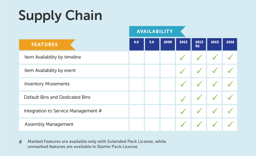 NAV-features-supply-chain
