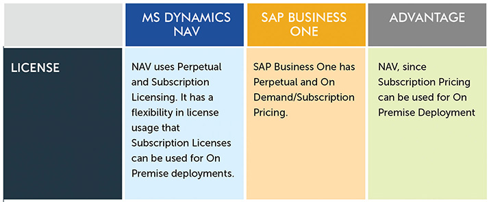 how to add price list in sap business one