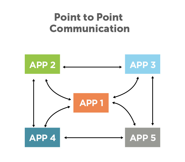 1-point-to-point-communication
