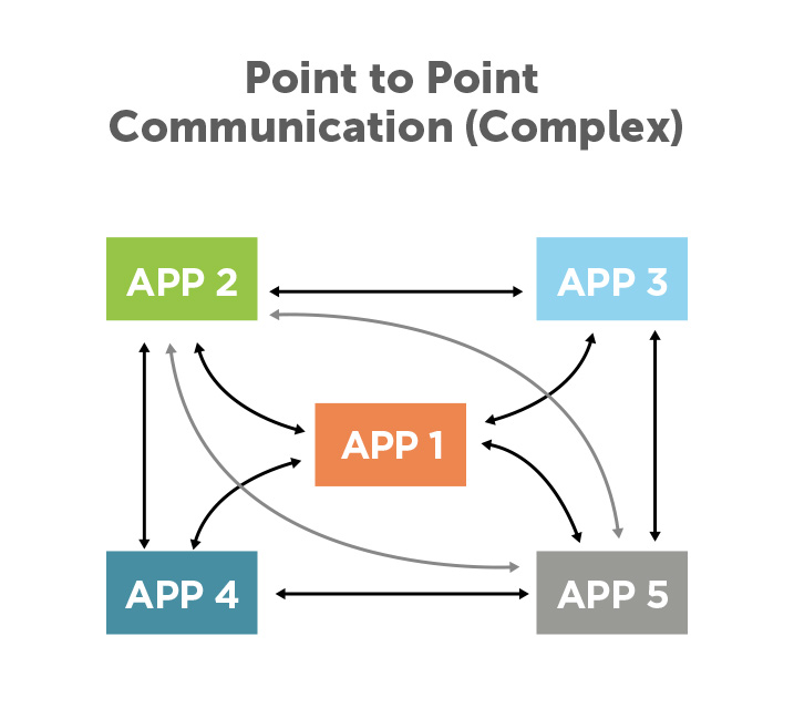 2-point-to-point-communication-complex