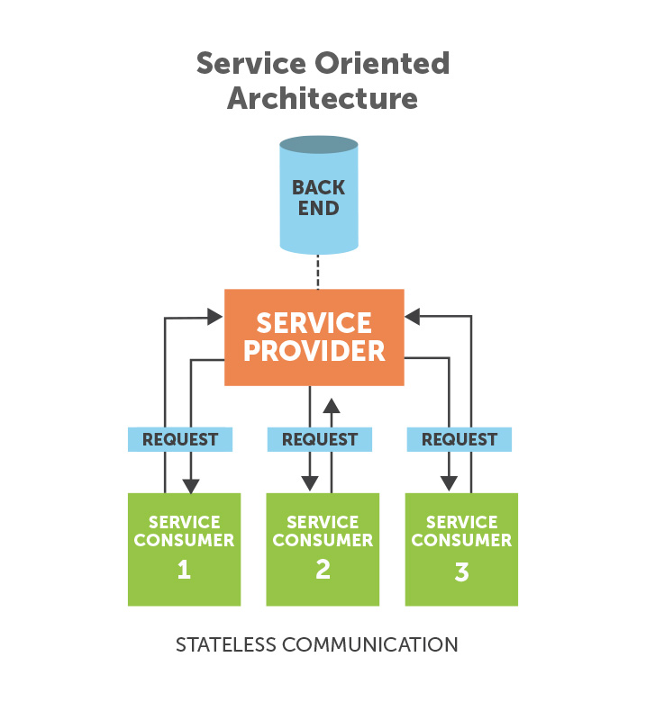 4-service-oriented-architecture