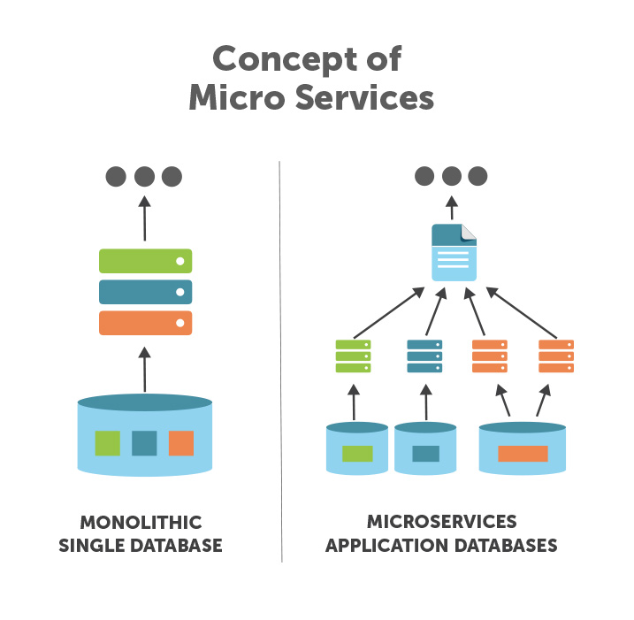 6-concept-of-micro-services