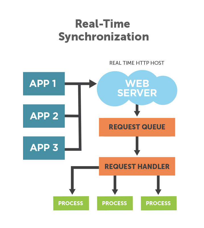 7-real-time-synchronization