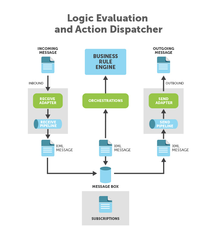 8-logic-evaluation-and-action-dispatcher