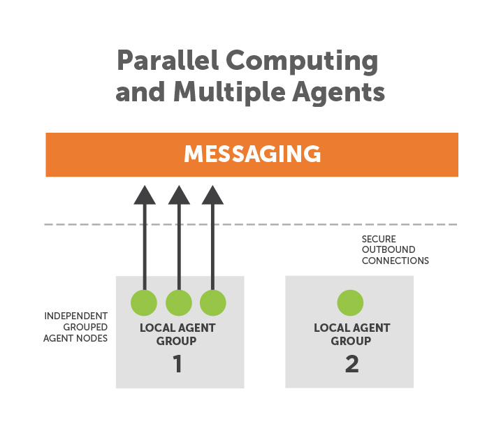 9-parallel-computing-and-multiple-agents