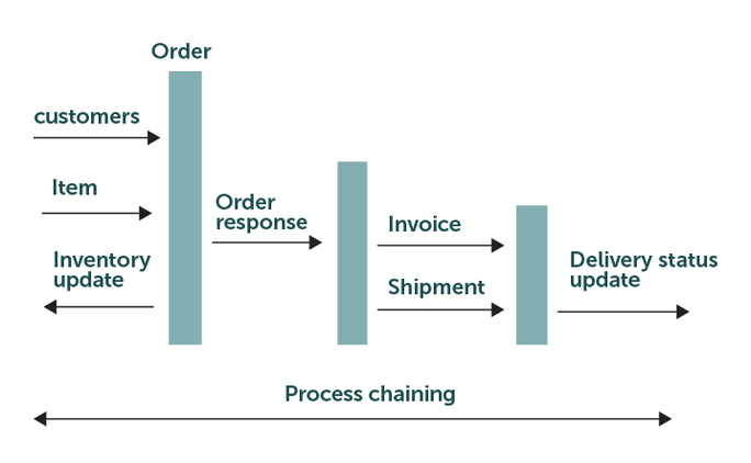 process-chaining